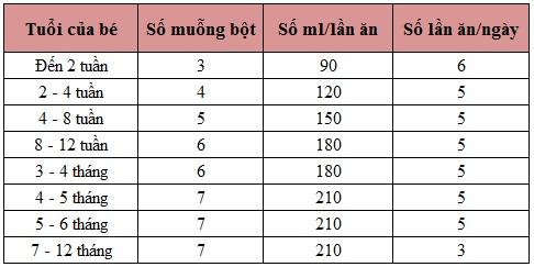 bang-dinh-luong-pha-sua-aptamil-profutuna-so-1
