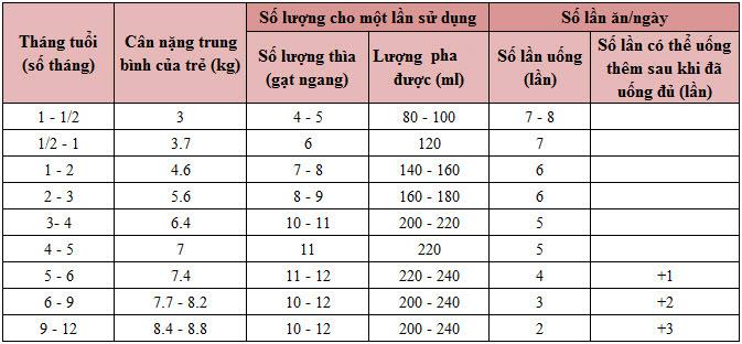bang-dinh-luong-pha-sua-glico-so-0