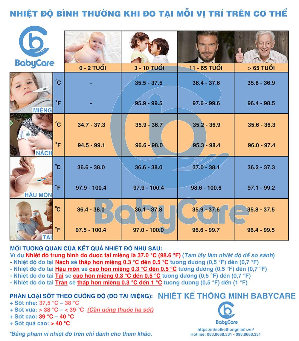 nhiet-ke-thong-minh-babycare-6