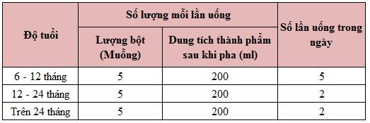 sua-morinaga-so-2-bang-dinh-luong-pha-sua